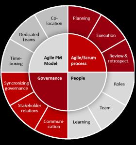 GEMBA Agile model